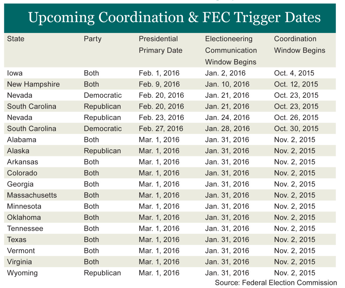 Upcoming Coordination & FEC Trigger Dates
